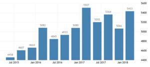 Статистика средней зарплаты во Вьетнаме по данным General Statistics Office of Vietnam, вьетнамских донгов в месяц