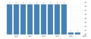 Ставка корпоративного налога в Соединенных Штатах по данным Internal Revenue Service