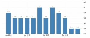 Уровень безработицы в Канаде достаточно низкий исоставил 5,6% в декабре 2018 года.Информация представлена по данным Statistics Canada.