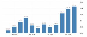 Статистика средних зарплат в Канаде по данным Statistics Canada выросла до 25,46 CAD/час в ноябре 2018 года.