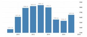 Динамика ВВП Канады по данным World Bank Group. В 2017 году ВВП составил 1653,04 миллиарда долларов СШАв год.