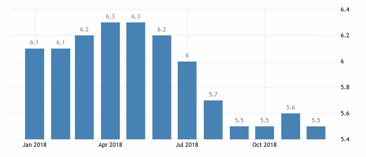 Динамика уровня безработицы в Бельгии по данным Евростата