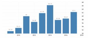 Динамика ВВП Люксембурга по данным Всемирного Банка, долларов США в год