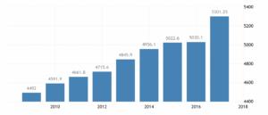 Статистика средней зарплаты в Люксембурге, евро в месяц