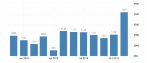 Статистика средней зарплаты в Словакии, евро в месяц